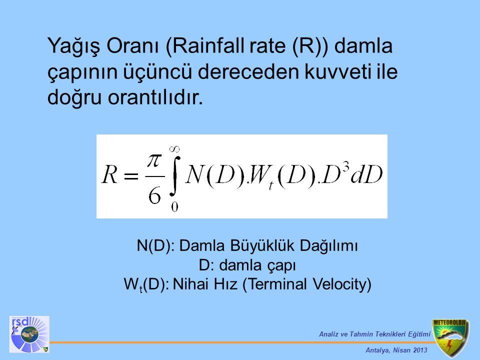 Analiz ve Tahmin Teknikleri Eğitimi Antalya, Nisan 2013 N(D): Damla Büyüklük Dağılımı D: damla çapı W t (D): Nihai Hız (Terminal Velocity) Yağış Oranı