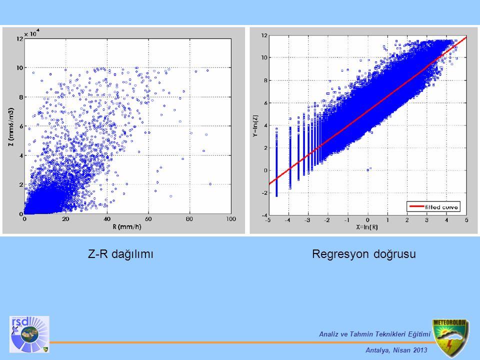 Analiz ve Tahmin Teknikleri Eğitimi Antalya, Nisan 2013 Z-R dağılımı Regresyon doğrusu