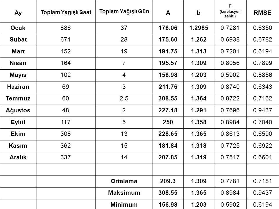 Analiz ve Tahmin Teknikleri Eğitimi Antalya, Nisan 2013 Ay Toplam Yagışlı Saat Toplam Yağışlı Gün Ab r (korelasyon sabiti) RMSE Ocak88637176.061.29850