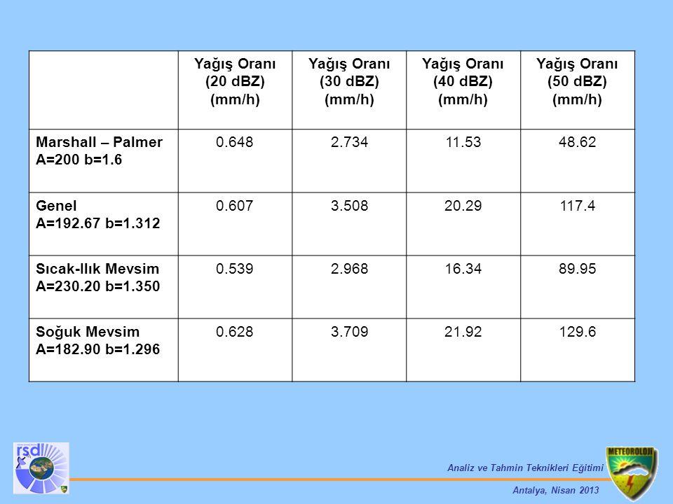 Analiz ve Tahmin Teknikleri Eğitimi Antalya, Nisan 2013 Yağış Oranı (20 dBZ) (mm/h) Yağış Oranı (30 dBZ) (mm/h) Yağış Oranı (40 dBZ) (mm/h) Yağış Oran