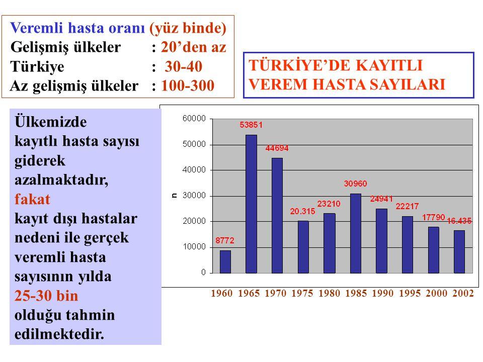 TÜRKİYE'DE KAYITLI VEREM HASTA SAYILARI 1960 1965 1970 1975 1980 1985 1990 1995 2000 2002 Ülkemizde kayıtlı hasta sayısı giderek azalmaktadır, fakat k