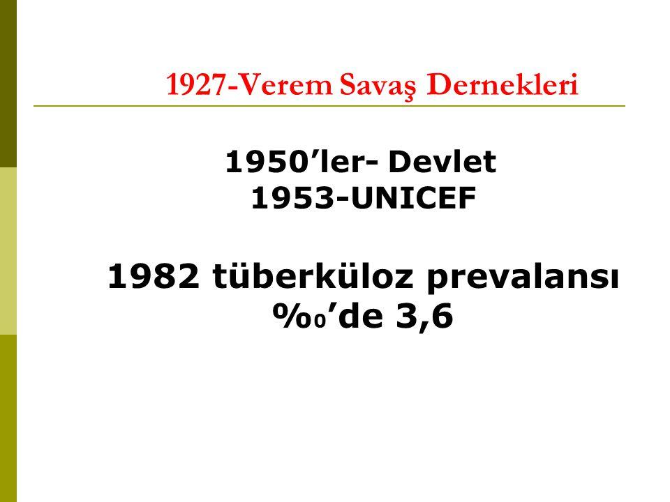 1927-Verem Savaş Dernekleri 1950'ler- Devlet 1953-UNICEF 1982 tüberküloz prevalansı % 0 'de 3,6