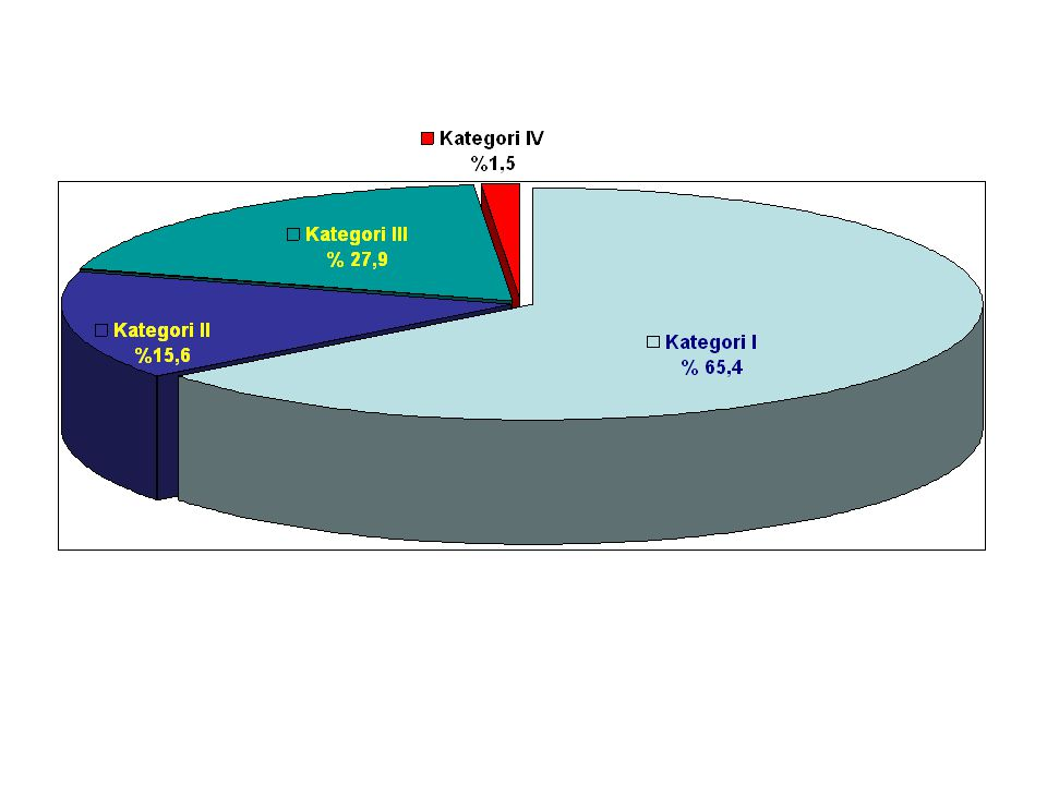Kategori I Yeni yayma pozitif akciğer tüberkülozu Yaygın parankimal tutulumu olan yayma negatif akciğer tüberkülozu Tb.Menenjit Tb.Pericardit Tb.Peritonit Bilateral Tb.Plörezi Norolojik komplikasyonlu vertebra tüberkülozu GİS Tb.