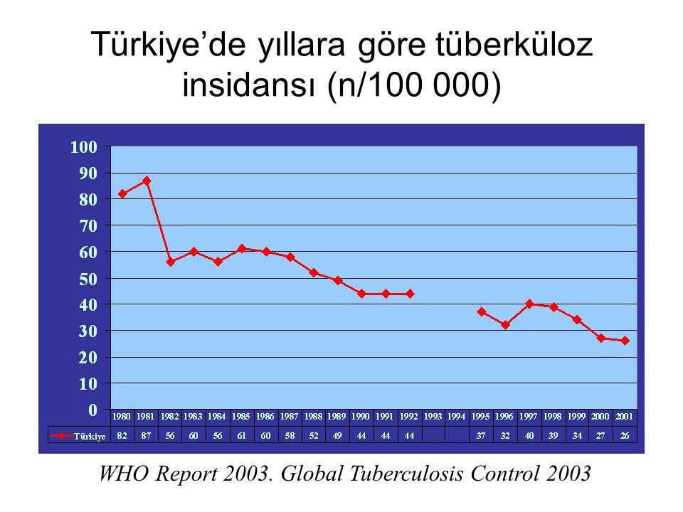 Tüberküloz Etken: Mycobacterium tuberculosis Tüm organlarda hastalık yapabilir.