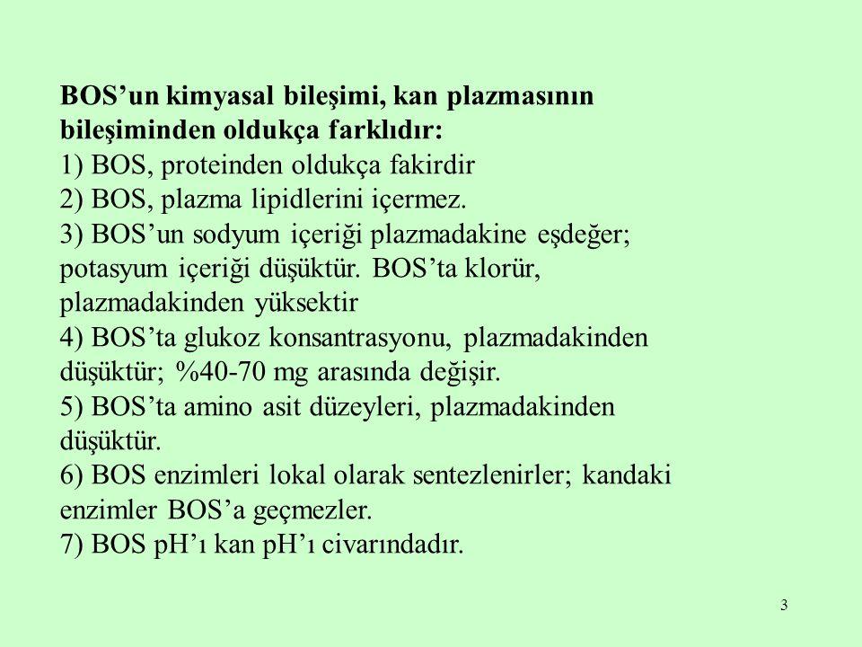 3 BOS'un kimyasal bileşimi, kan plazmasının bileşiminden oldukça farklıdır: 1) BOS, proteinden oldukça fakirdir 2) BOS, plazma lipidlerini içermez. 3)