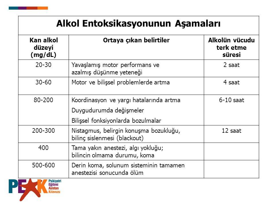 Alkol Entoksikasyonunun Aşamaları Kan alkol düzeyi (mg/dL) Ortaya çıkan belirtilerAlkolün vücudu terk etme süresi 20-30Yavaşlamış motor performans ve