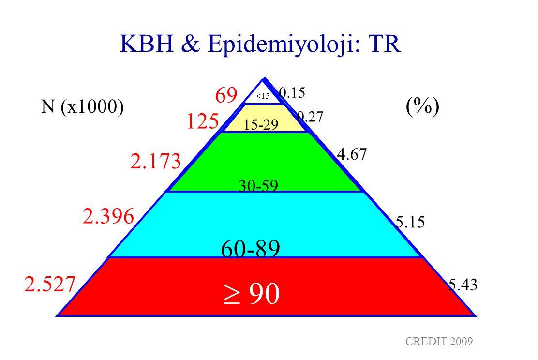KBH & Epidemiyoloji: TR <15  90 60-89 30-59 15-29 2.527 2.396 2.173 125 69 N (x1000) (%) 0.15 0.27 4.67 5.15 5.43 CREDIT 2009