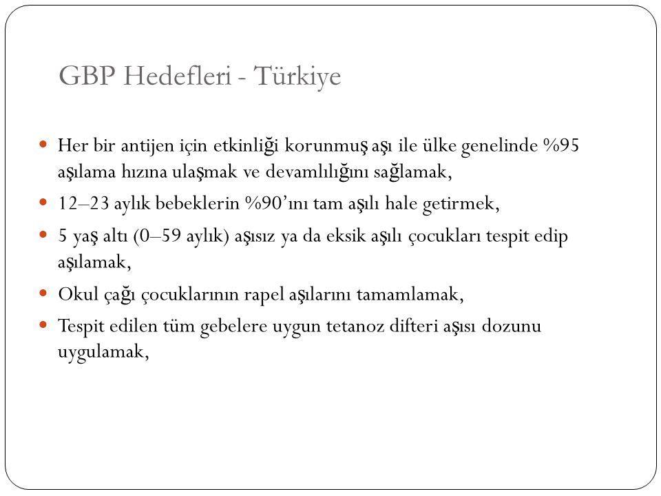GBP Hedefleri - Türkiye Her bir antijen için etkinli ğ i korunmu ş a ş ı ile ülke genelinde %95 a ş ılama hızına ula ş mak ve devamlılı ğ ını sa ğ lam