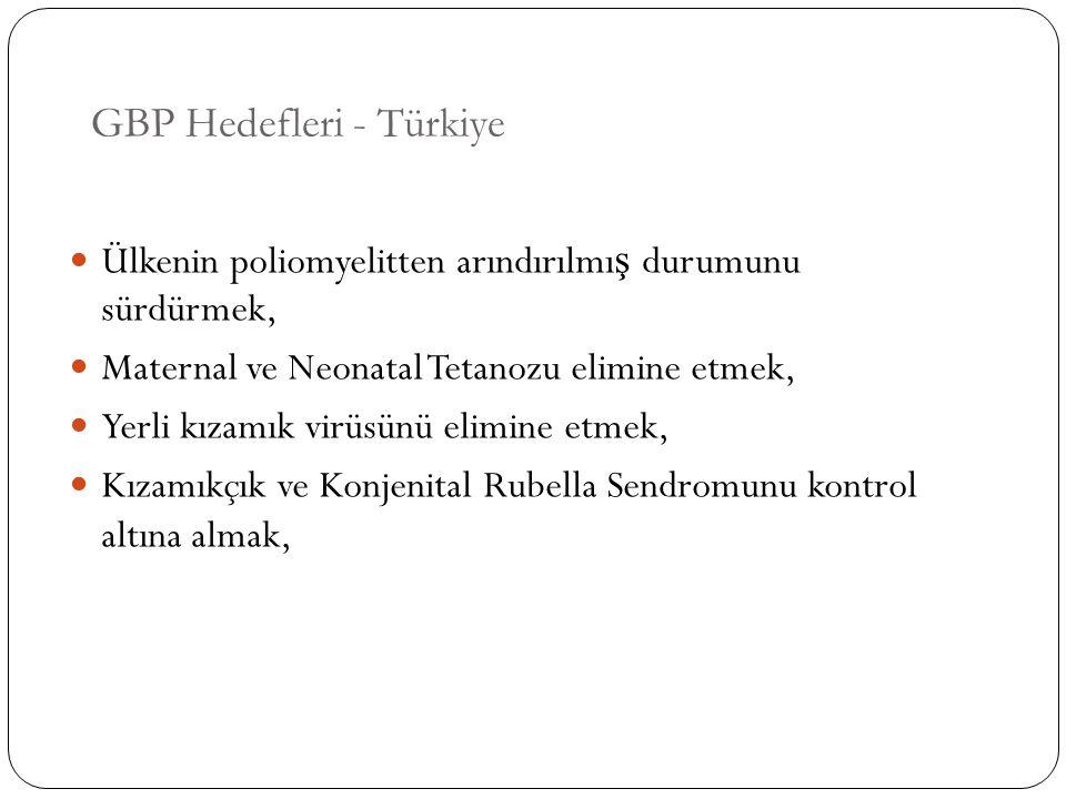 GBP Hedefleri - Türkiye Ülkenin poliomyelitten arındırılmı ş durumunu sürdürmek, Maternal ve Neonatal Tetanozu elimine etmek, Yerli kızamık virüsünü e