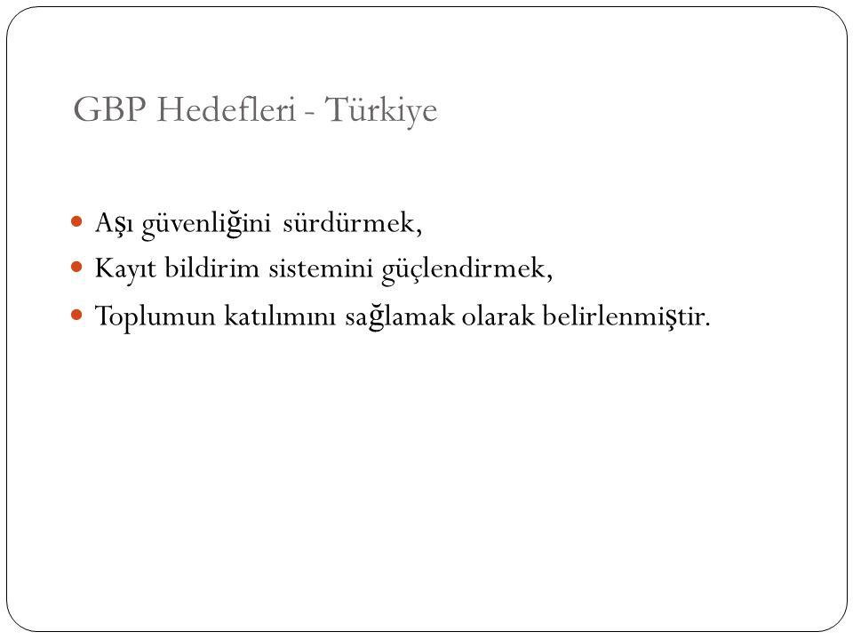 GBP Hedefleri - Türkiye A ş ı güvenli ğ ini sürdürmek, Kayıt bildirim sistemini güçlendirmek, Toplumun katılımını sa ğ lamak olarak belirlenmi ş tir.
