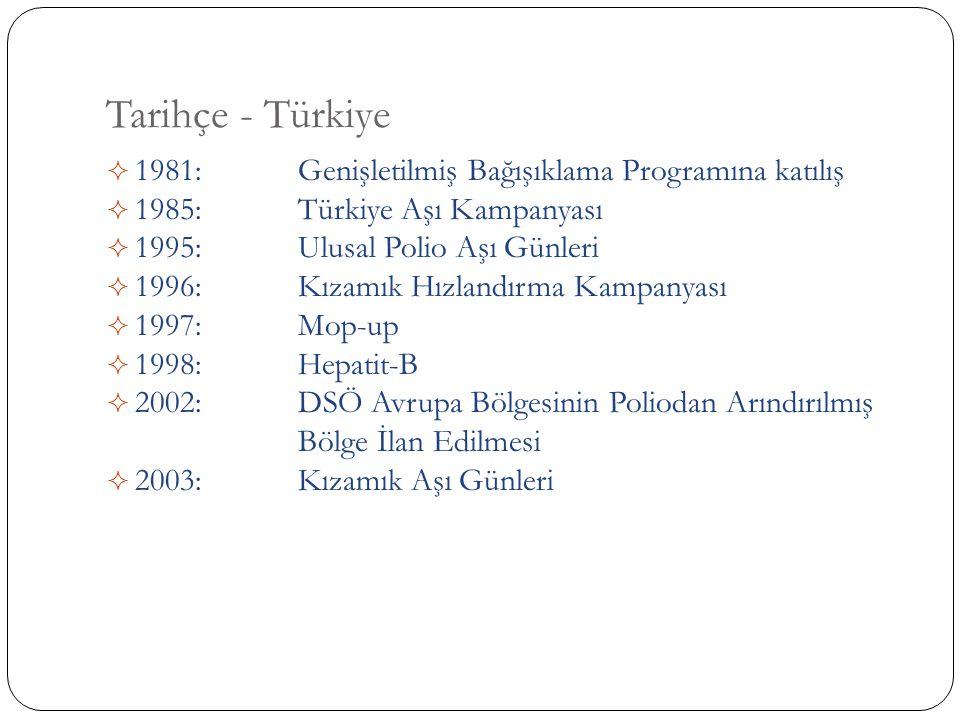 Tarihçe - Türkiye  1981: Genişletilmiş Bağışıklama Programına katılış  1985: Türkiye Aşı Kampanyası  1995: Ulusal Polio Aşı Günleri  1996: Kızamık