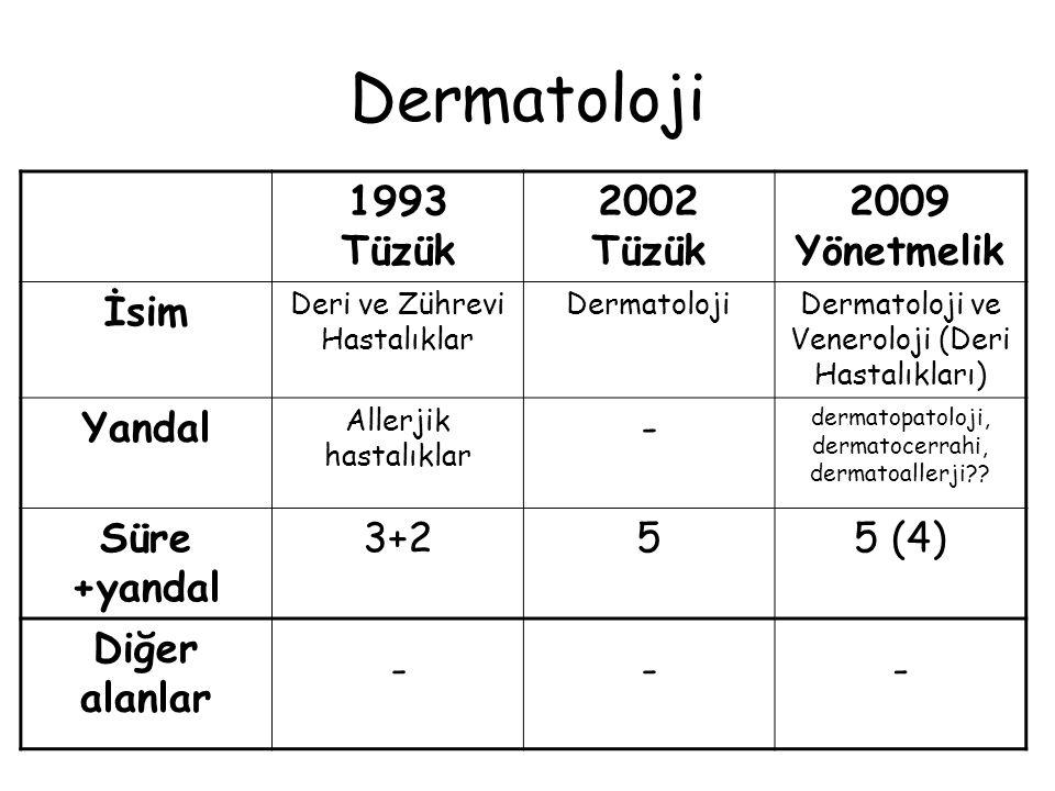 Enfeksiyon Hastalıkları 1993 Tüzük 2002 Tüzük 2009 Yönetmelik İsim YOK !Enfeksiyon Hastalıkları Enfeksiyon Hastalıkları (ve Klinik Mikrobiyoloji) Yandal --- Süre +yandal -54 (5) Diğer alanlar - İç Hastalıkları için 3 yıl İç Hastalıkları için 2 yıl