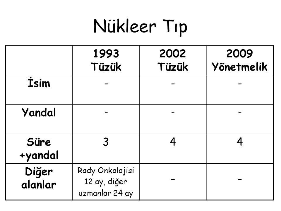 Radyasyon Onkolojisi 1993 Tüzük 2002 Tüzük 2009 Yönetmelik İsim--- Yandal --- Süre +yandal 355 Diğer alanlar ---