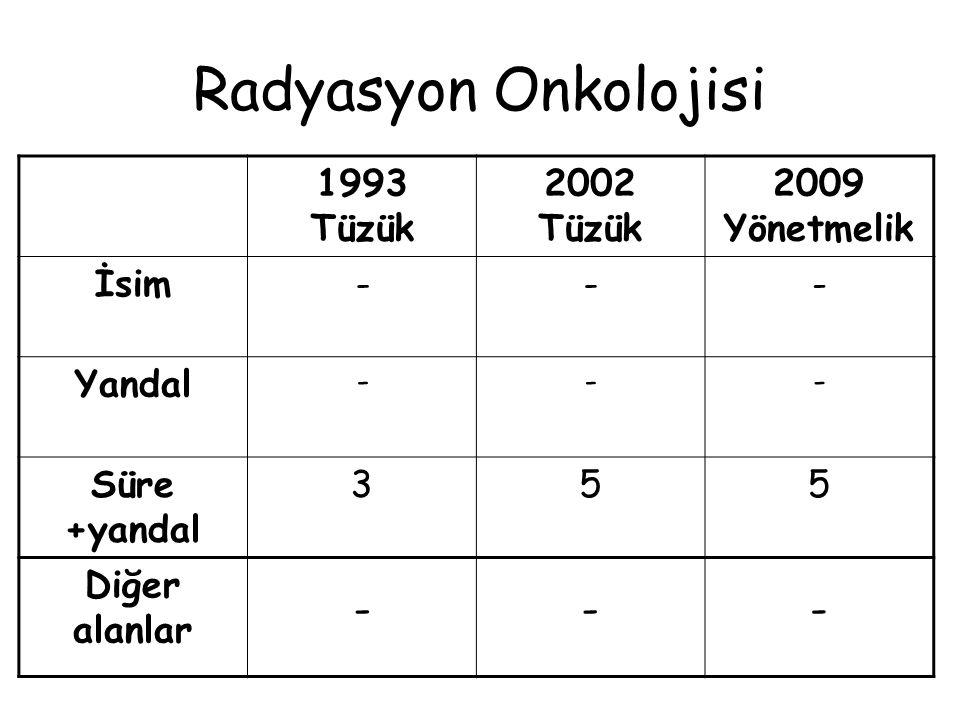 Radyoloji 1993 Tüzük 2002 Tüzük 2009 Yönetmelik İsim Radyodiagnostik -- Yandal - Nöroradyoloji Girişimsel rady, Pediatrik radyol.