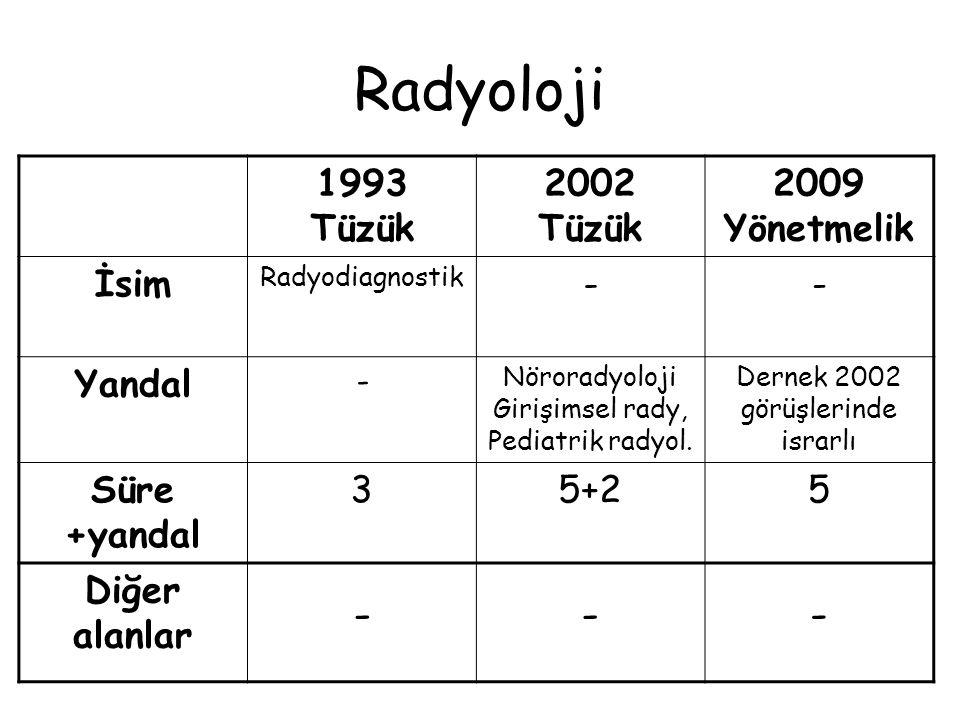 Tıbbi Genetik 1993 Tüzük 2002 Tüzük 2009 Yönetmelik İsim-- Yandal -Sitogenetik, Moleküler Gn, Klinik Genetik Dernek 2002 görüşlerinde israrlı Süre +yandal 24+24 Diğer alanlar - İç Hast, Çocuk Uzmanları 3 yıl -