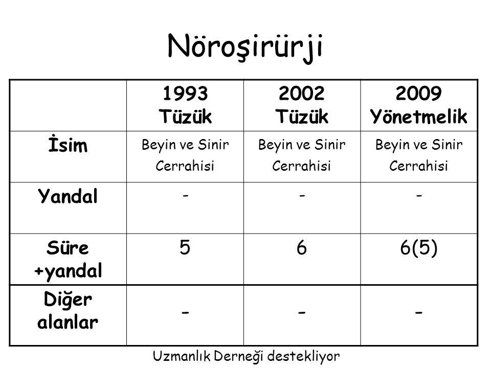 Çocuk Cerrahisi 1993 Tüzük 2002 Tüzük 2009 Yönetmelik İsim--- Yandal -Çocuk Ürolojisi Süre +yandal 45+35 (6)+3 Diğer alanlar G Cerrahi 2 yıl --