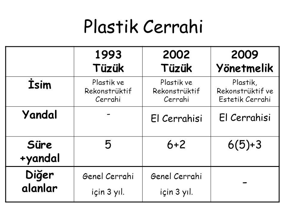 Plastik Cerrahi 1993 Tüzük 2002 Tüzük 2009 Yönetmelik İsim Plastik ve Rekonstrüktif Cerrahi Plastik, Rekonstrüktif ve Estetik Cerrahi Yandal - El Cerr