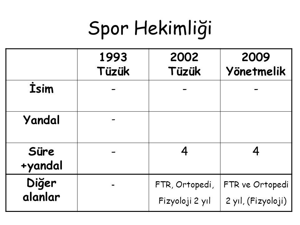 Patoloji 1993 Tüzük 2002 Tüzük 2009 Yönetmelik İsimPatolojiTıbbi Patoloji Yandal Süre +yandal 3+14+25 Diğer alanlar Sitopatoloji, jinekopatoloji, dermatopatoloji, nöropatoloji Sitopatoloji, dermatopatoloji, nöropatoloji -
