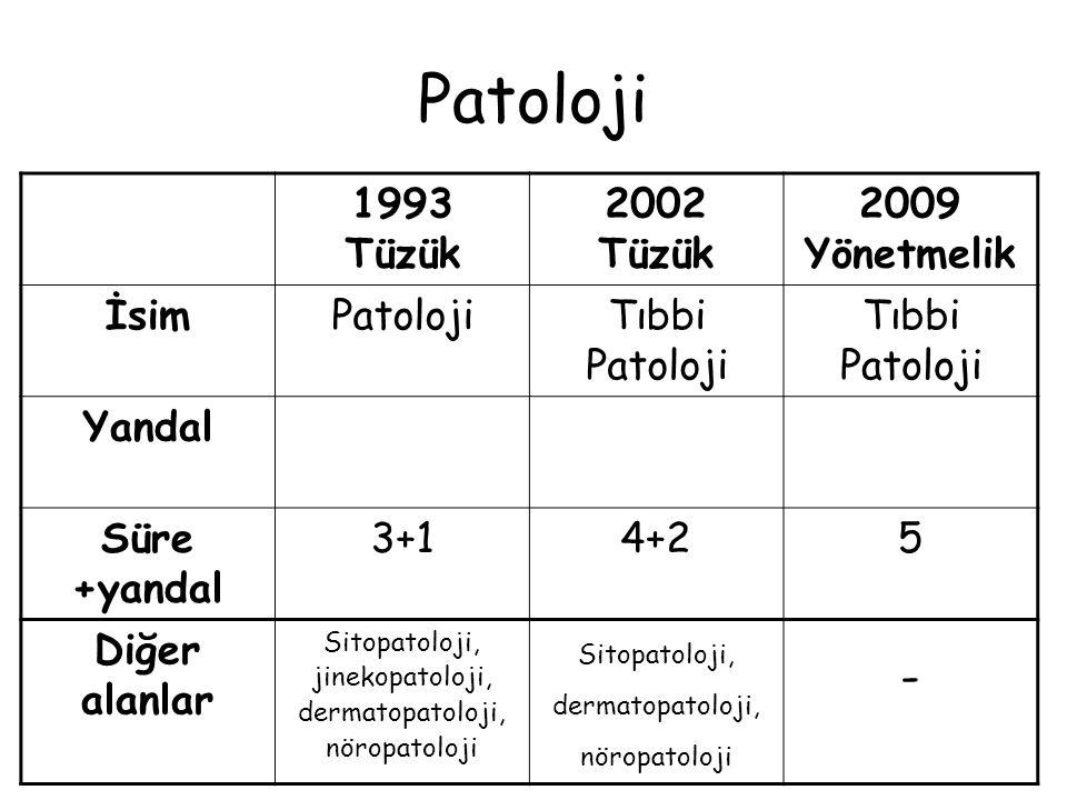 Tıpta Uzmanlık Yönetmeliği taslağında Patoloji ana dalı uzmanlık eğitimi süresinin 5 yıl olması uygundur.