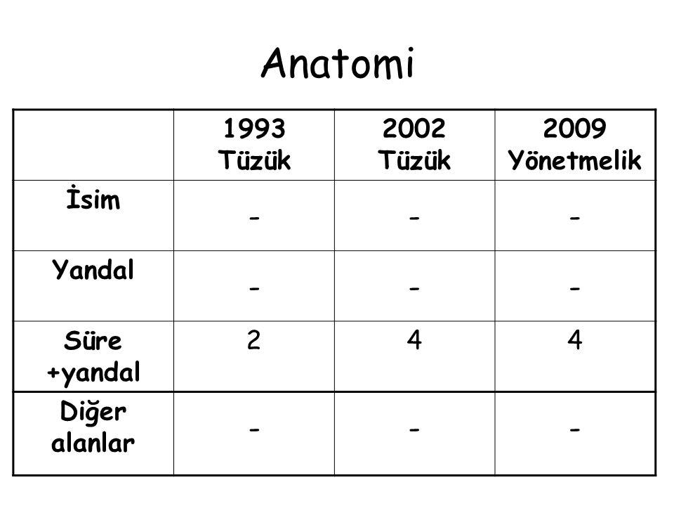 Fizyoloji 1993 Tüzük 2002 Tüzük 2009 Yönetmelik İsim --- Yandal --- Süre +yandal 244 Diğer alanlar ---