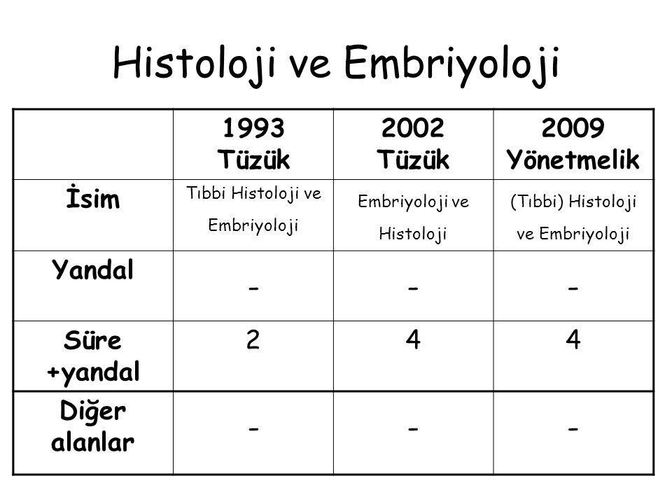 Biyokimya 1993 Tüzük 2002 Tüzük 2009 Yönetmelik İsim Biyokimya ve Klinik Biyokimya Tıbbi Biyokimya Klinik (Tıbbi) Biyokimya Yandal --- Süre +yandal 344 Diğer alanlar ---
