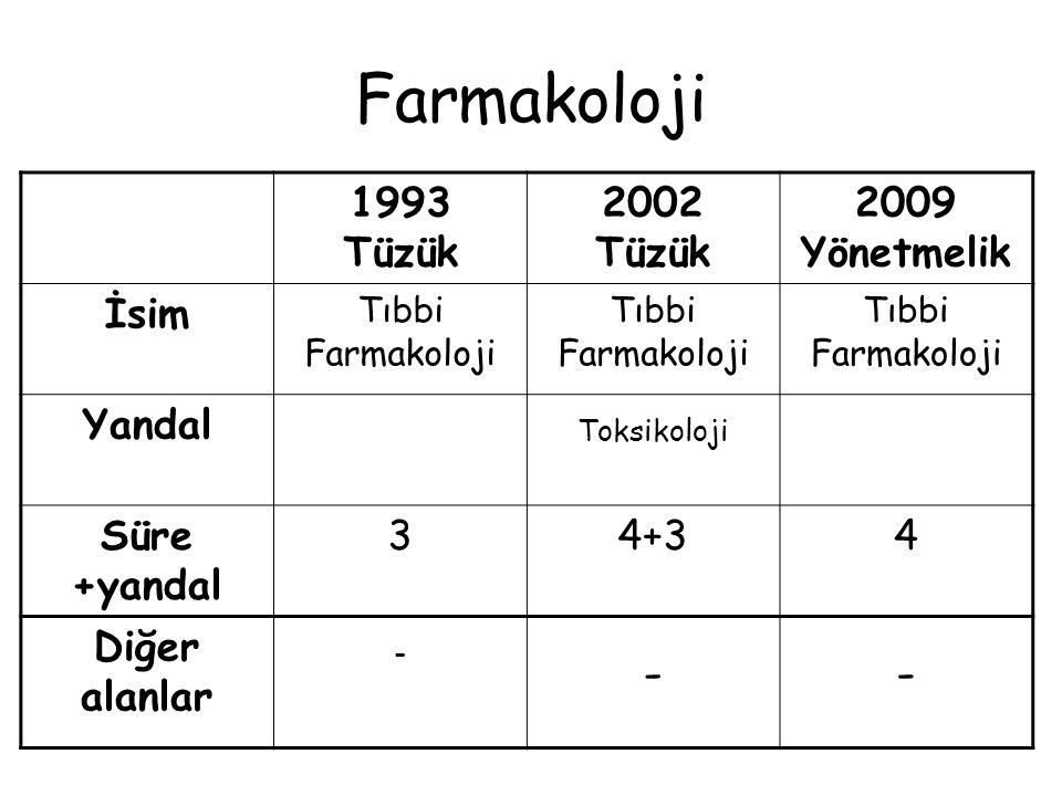 Farmakoloji 1993 Tüzük 2002 Tüzük 2009 Yönetmelik İsim Tıbbi Farmakoloji Yandal Toksikoloji Süre +yandal 34+34 Diğer alanlar - --