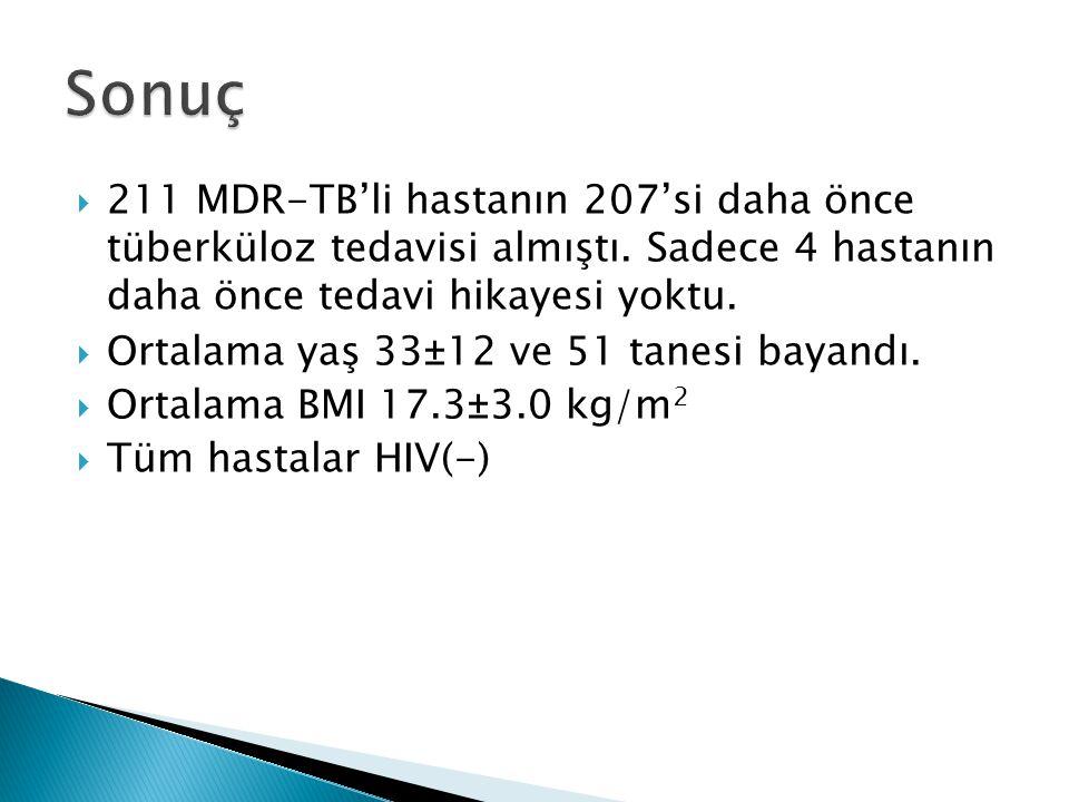 211 MDR-TB'li hastanın 207'si daha önce tüberküloz tedavisi almıştı. Sadece 4 hastanın daha önce tedavi hikayesi yoktu.  Ortalama yaş 33±12 ve 51 t