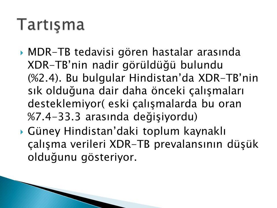  MDR-TB tedavisi gören hastalar arasında XDR-TB'nin nadir görüldüğü bulundu (%2.4).