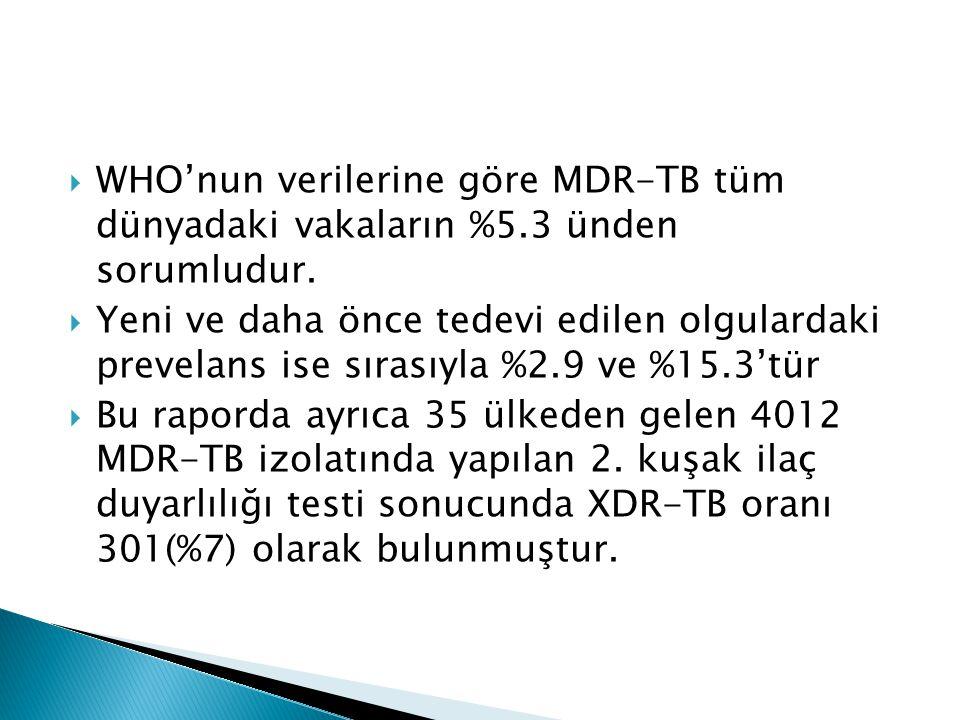  WHO'nun verilerine göre MDR-TB tüm dünyadaki vakaların %5.3 ünden sorumludur.  Yeni ve daha önce tedevi edilen olgulardaki prevelans ise sırasıyla