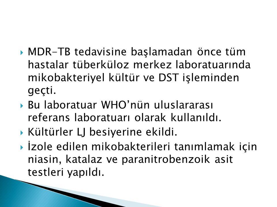  MDR-TB tedavisine başlamadan önce tüm hastalar tüberküloz merkez laboratuarında mikobakteriyel kültür ve DST işleminden geçti.
