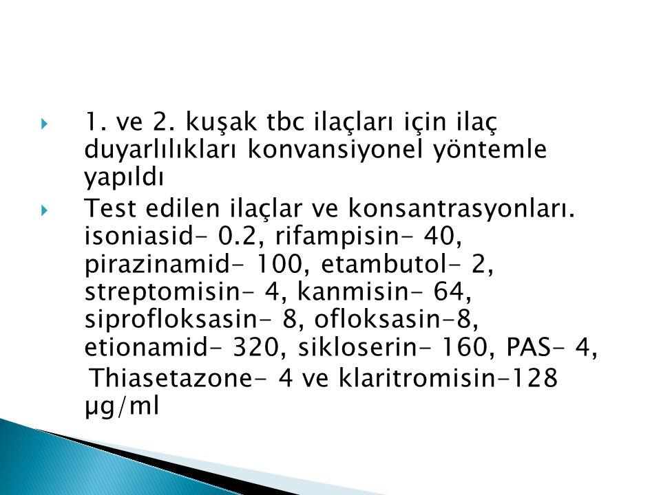  1. ve 2. kuşak tbc ilaçları için ilaç duyarlılıkları konvansiyonel yöntemle yapıldı  Test edilen ilaçlar ve konsantrasyonları. isoniasid- 0.2, rifa