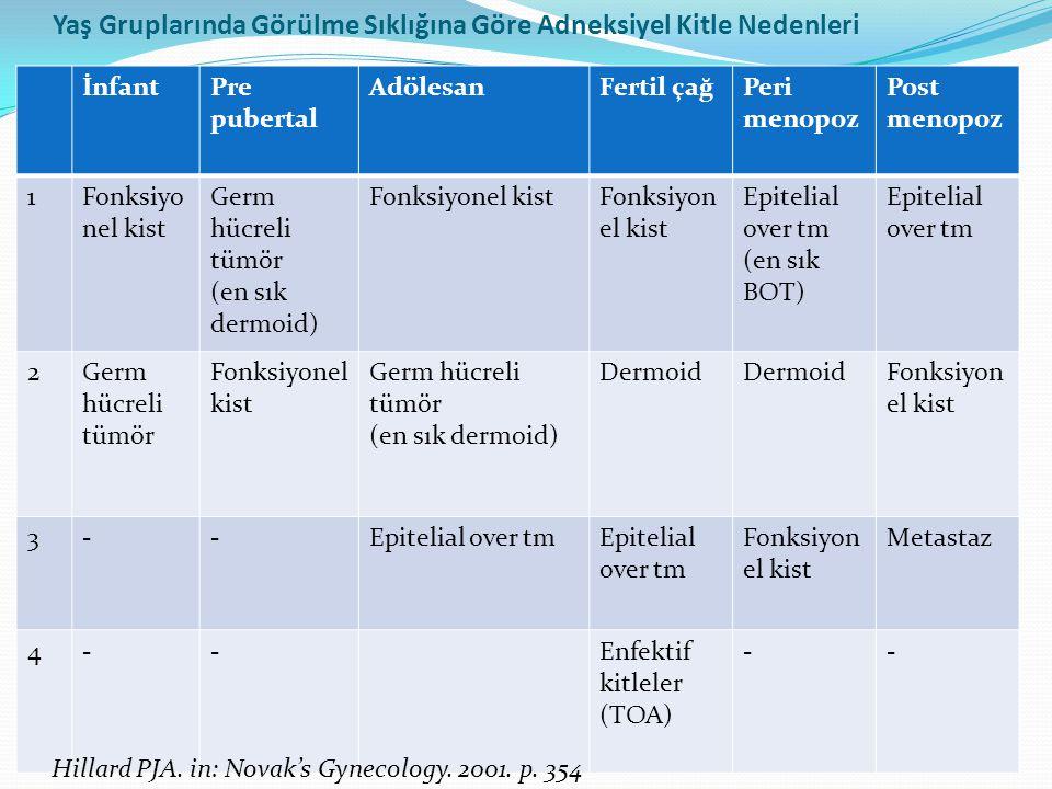Yaş Gruplarında Görülme Sıklığına Göre Adneksiyel Kitle Nedenleri İnfantPre pubertal AdölesanFertil çağPeri menopoz Post menopoz 1Fonksiyo nel kist Germ hücreli tümör (en sık dermoid) Fonksiyonel kist Epitelial over tm (en sık BOT) Epitelial over tm 2Germ hücreli tümör Fonksiyonel kist Germ hücreli tümör (en sık dermoid) Dermoid Fonksiyon el kist 3--Epitelial over tm Fonksiyon el kist Metastaz 4--Enfektif kitleler (TOA) -- Hillard PJA.