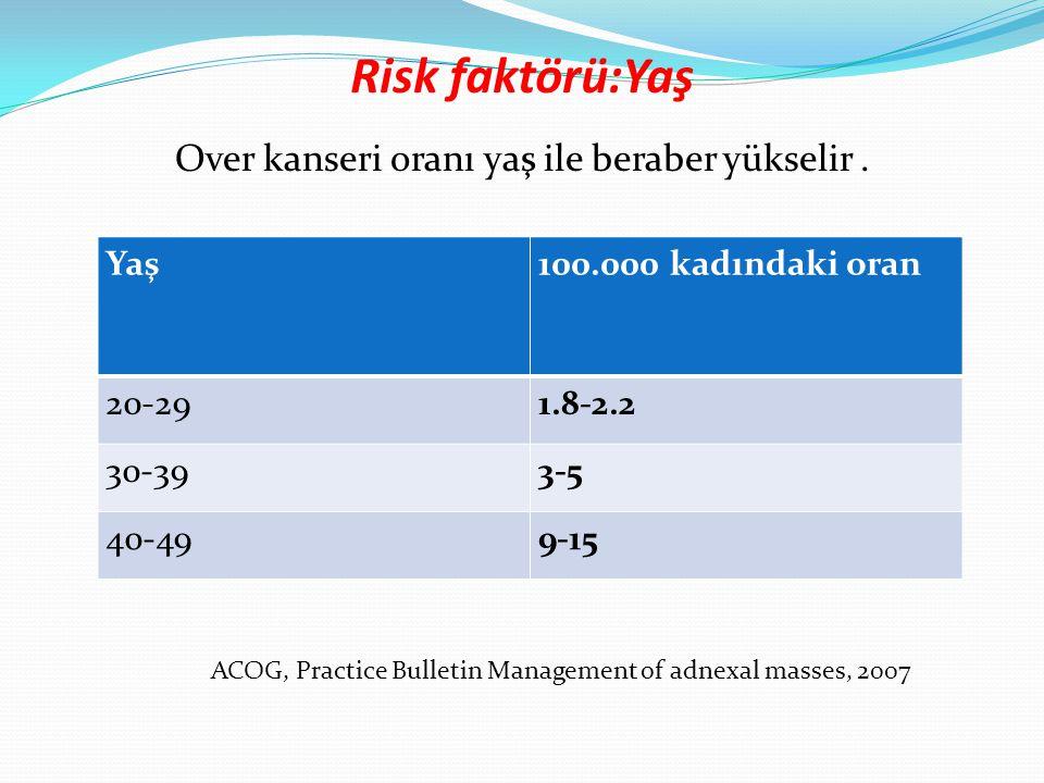 Risk faktörü:Yaş Over kanseri oranı yaş ile beraber yükselir. Yaş100.000 kadındaki oran 20-291.8-2.2 30-393-5 40-499-15 ACOG, Practice Bulletin Manage