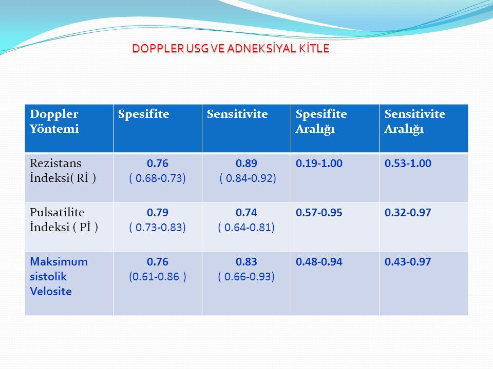 Doppler Yöntemi SpesifiteSensitiviteSpesifite Aralığı Sensitivite Aralığı Rezistans İndeksi( Rİ ) 0.76 ( 0.68-0.73) 0.89 ( 0.84-0.92) 0.19-1.000.53-1.00 Pulsatilite İndeksi ( Pİ ) 0.79 ( 0.73-0.83) 0.74 ( 0.64-0.81) 0.57-0.950.32-0.97 Maksimum sistolik Velosite 0.76 (0.61-0.86 ) 0.83 ( 0.66-0.93) 0.48-0.940.43-0.97 DOPPLER USG VE ADNEKSİYAL KİTLE