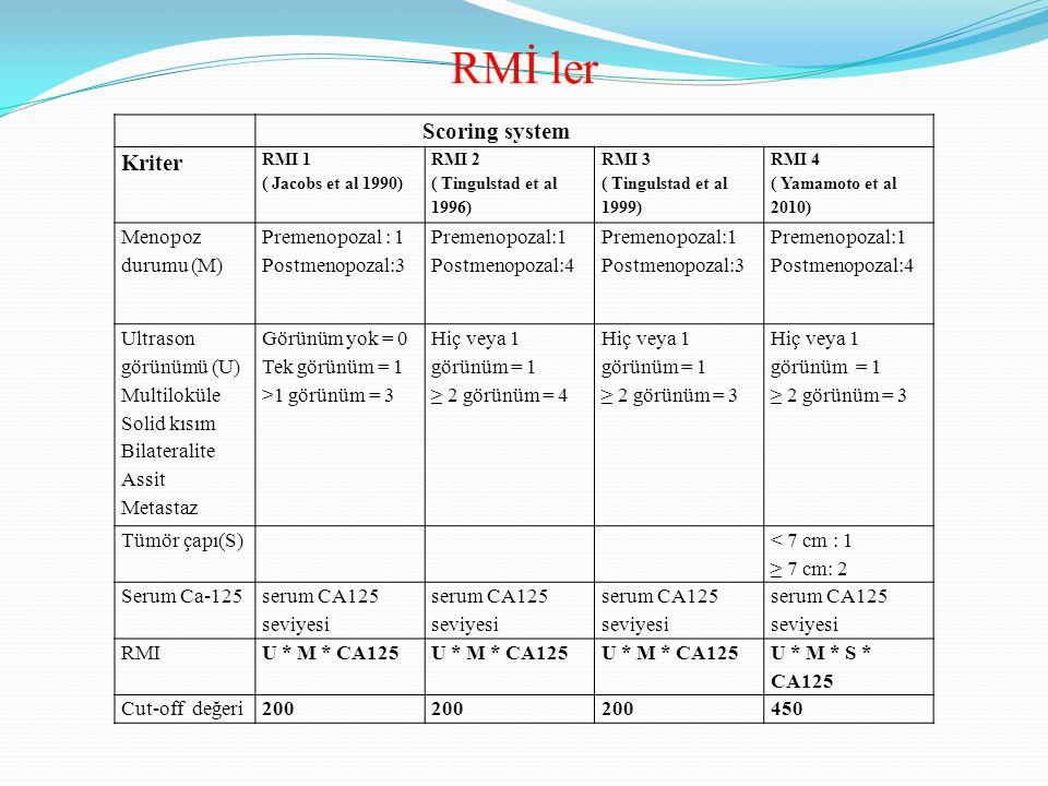 Scoring system Kriter RMI 1 ( Jacobs et al 1990) RMI 2 ( Tingulstad et al 1996) RMI 3 ( Tingulstad et al 1999) RMI 4 ( Yamamoto et al 2010) Menopoz durumu (M) Premenopozal : 1 Postmenopozal:3 Premenopozal:1 Postmenopozal:4 Premenopozal:1 Postmenopozal:3 Premenopozal:1 Postmenopozal:4 Ultrason görünümü (U) Multiloküle Solid kısım Bilateralite Assit Metastaz Görünüm yok = 0 Tek görünüm = 1 >1 görünüm = 3 Hiç veya 1 görünüm = 1 ≥ 2 görünüm = 4 Hiç veya 1 görünüm = 1 ≥ 2 görünüm = 3 Hiç veya 1 görünüm = 1 ≥ 2 görünüm = 3 Tümör çapı(S) < 7 cm : 1 ≥ 7 cm: 2 Serum Ca-125 serum CA125 seviyesi RMIU * M * CA125 U * M * S * CA125 Cut-off değeri200 450 RMİ ler