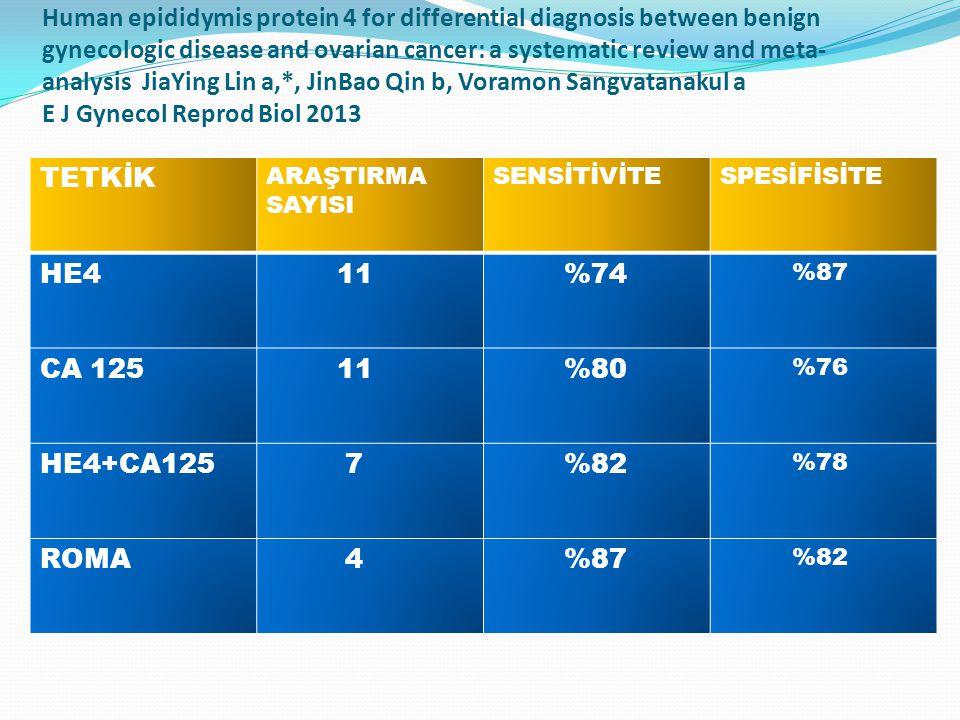 Human epididymis protein 4 for differential diagnosis between benign gynecologic disease and ovarian cancer: a systematic review and meta- analysis JiaYing Lin a,*, JinBao Qin b, Voramon Sangvatanakul a E J Gynecol Reprod Biol 2013 TETKİK ARAŞTIRMA SAYISI SENSİTİVİTESPESİFİSİTE HE4 11 %74 %87 CA 125 11 %80 %76 HE4+CA125 7 %82 %78 ROMA 4 %87 %82
