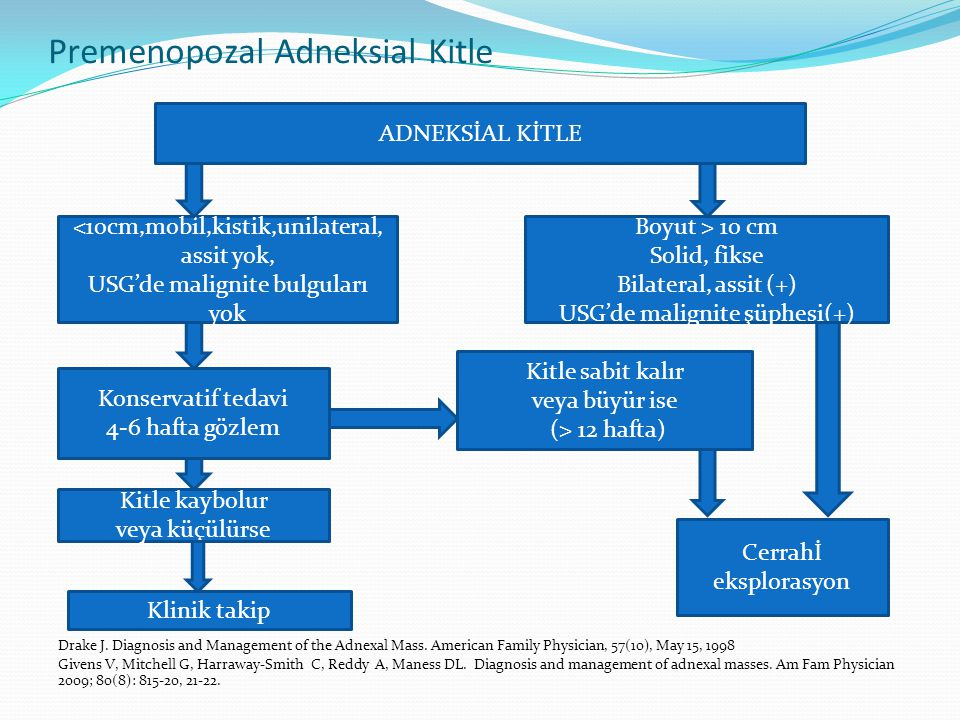 Premenopozal Adneksial Kitle Drake J. Diagnosis and Management of the Adnexal Mass. American Family Physician, 57(10), May 15, 1998 Givens V, Mitchell