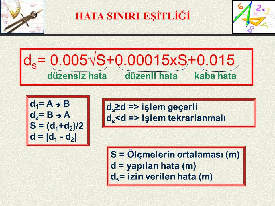 HATA SINIRI EŞİTLİĞİ d s = 0.005√S+0.00015xS+0.015 düzensiz hata düzenli hata kaba hata d 1 = A  B d 2 = B  A S = (d 1 +d 2 )/2 d = |d 1 - d 2 | d s ≥d => işlem geçerli d s işlem tekrarlanmalı S = Ölçmelerin ortalaması (m) d = yapılan hata (m) d s = izin verilen hata (m)