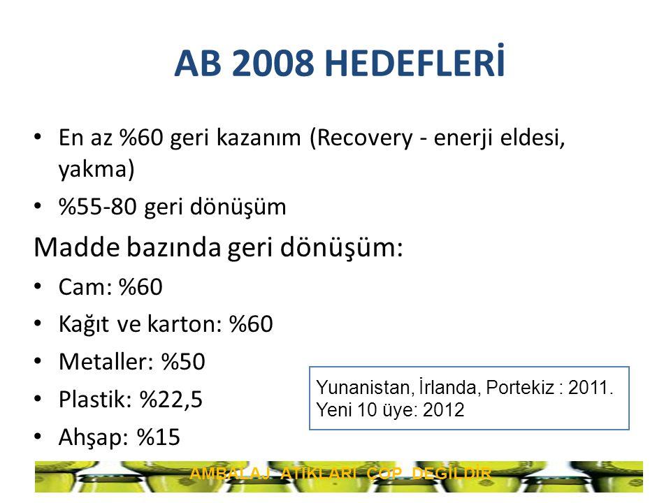 AB 2008 HEDEFLERİ En az %60 geri kazanım (Recovery - enerji eldesi, yakma) %55-80 geri dönüşüm Madde bazında geri dönüşüm: Cam: %60 Kağıt ve karton: %