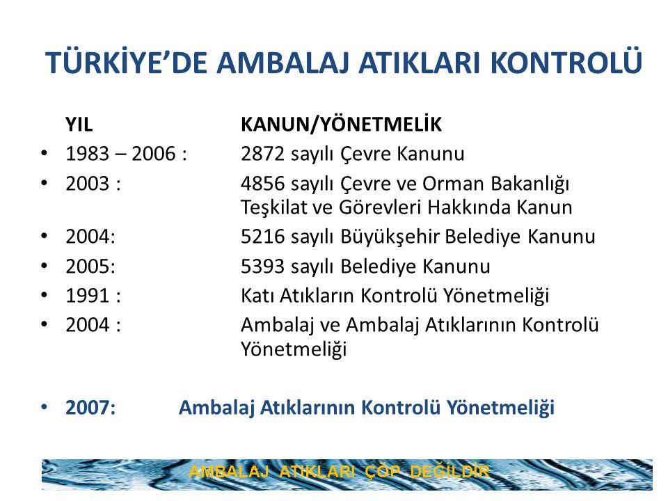 TÜRKİYE'DE AMBALAJ ATIKLARI KONTROLÜ YILKANUN/YÖNETMELİK 1983 – 2006 : 2872 sayılı Çevre Kanunu 2003 :4856 sayılı Çevre ve Orman Bakanlığı Teşkilat ve