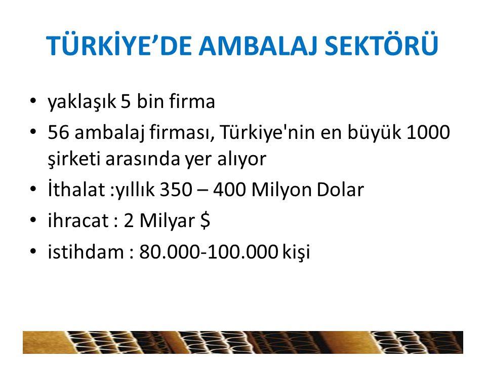 TÜRKİYE'DE AMBALAJ SEKTÖRÜ yaklaşık 5 bin firma 56 ambalaj firması, Türkiye'nin en büyük 1000 şirketi arasında yer alıyor İthalat :yıllık 350 – 400 Mi