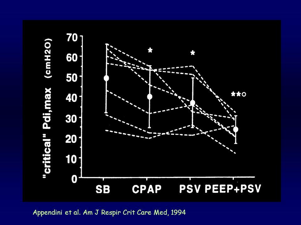 Eksternal PEEP ilave edilmesi, Oto-PEEP etkisini dengeleyip hastanın cihazı tetiklemesini kolaylaştırıyor Marini JJ, COPD, Saunders, 1990