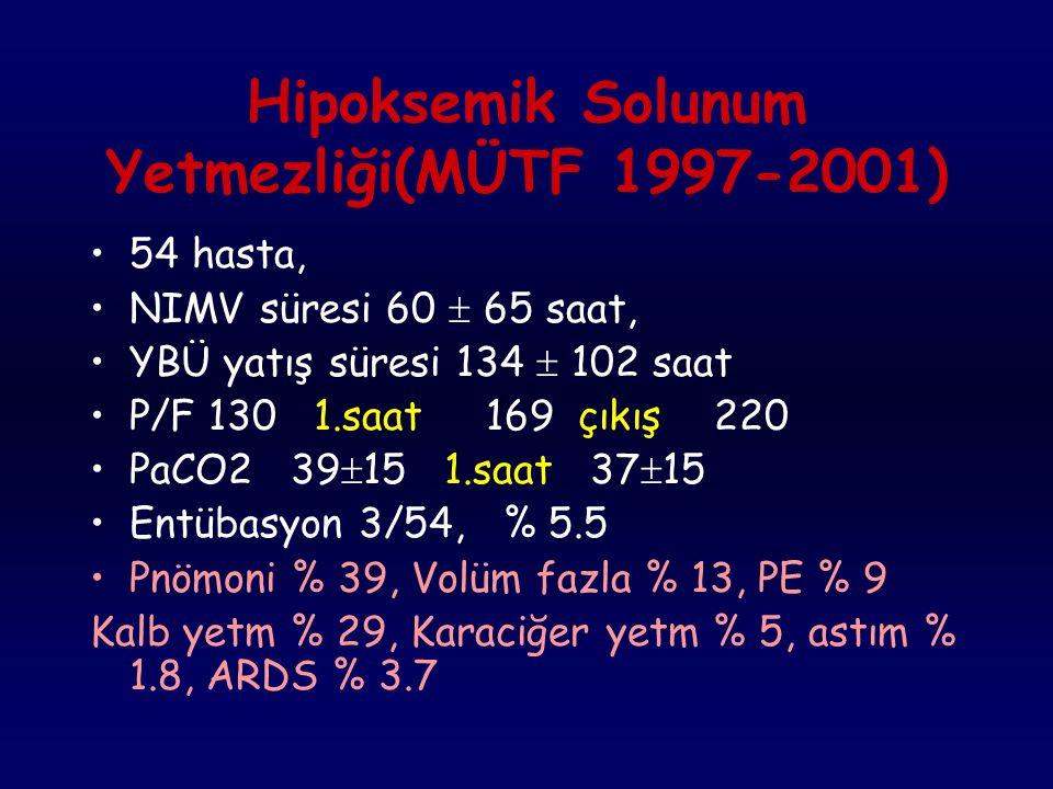 MÜTF Dahili Yoğun Bakım Noninvasive MV Deneyimi 1997-2001 Toplam 122 hasta, Yas: 62  15 NIMV süresi 86  131 saat YBÜ yatış süresi 147  119 saat Ent
