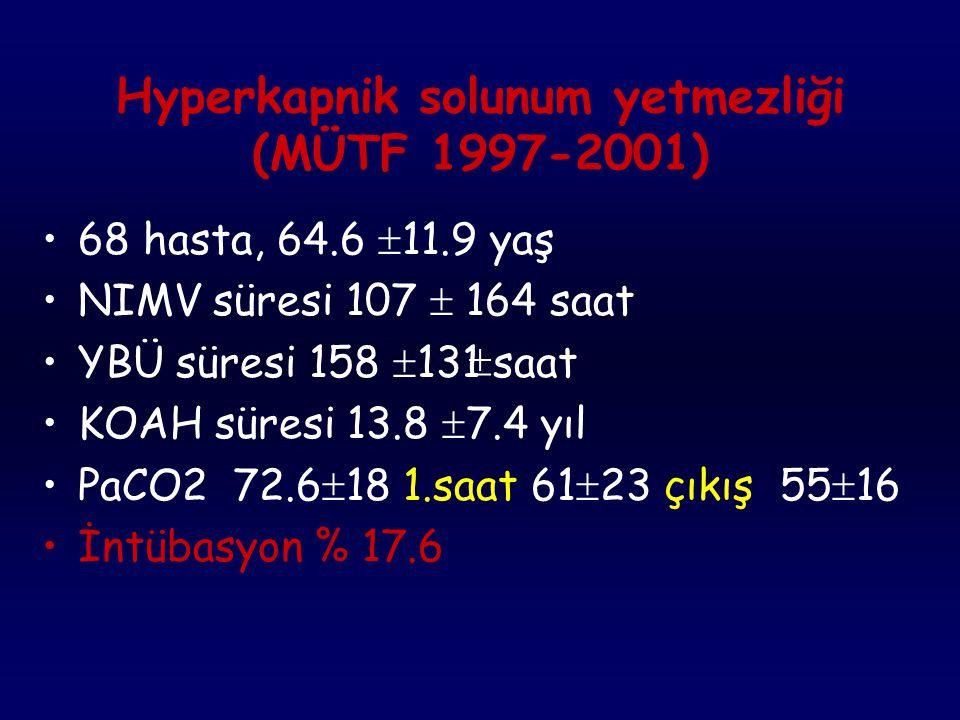 Hipoksemik Solunum Yetmezliği(MÜTF 1997-2001) 54 hasta, NIMV süresi 60  65 saat, YBÜ yatış süresi 134  102 saat P/F 130 1.saat 169 çıkış 220 PaCO2 3
