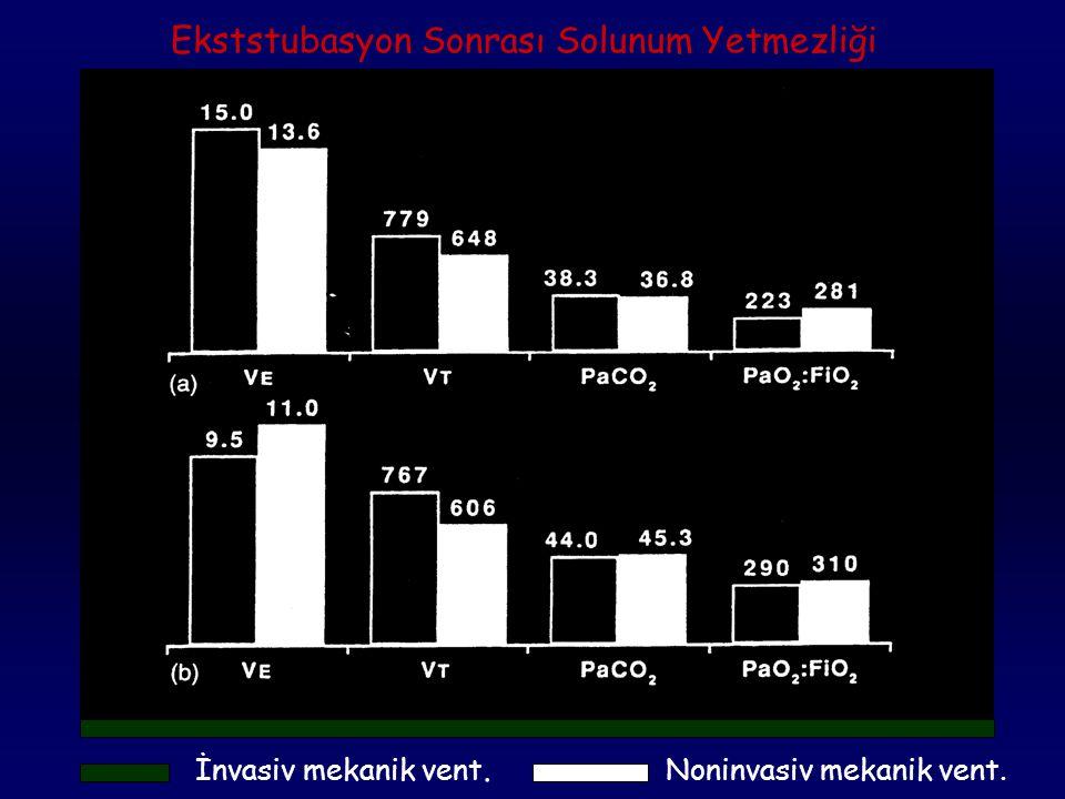 Carlucci et al. Am J Respir Crit Care Med Vol 163 pp 874-880, 2001 NONİNVASİV VS CONVENTİONAL VENTİLATİON, An Epidemiological Survey