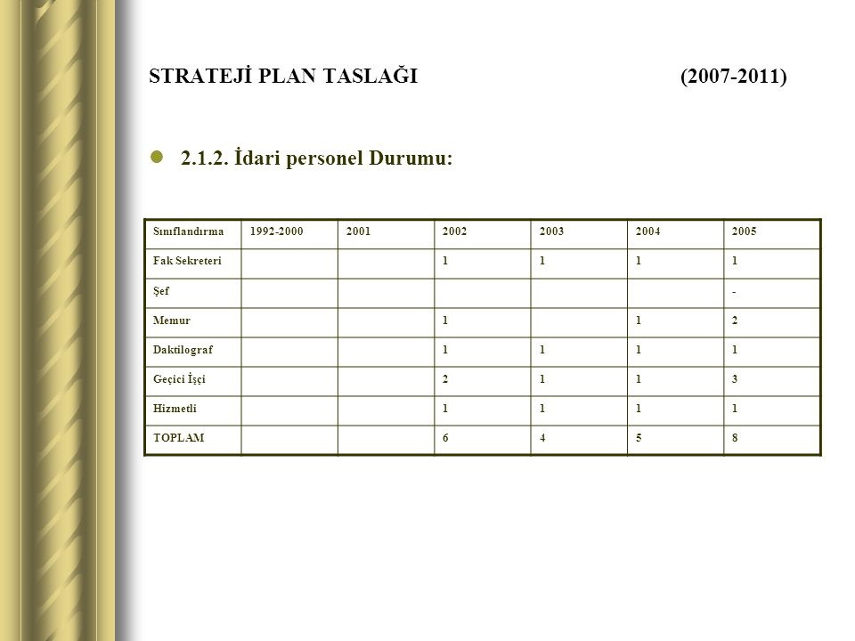 STRATEJİ PLAN TASLAĞI (2007-2011) 2.1.2. İdari personel Durumu: Sınıflandırma1992-200020012002200320042005 Fak Sekreteri1111 Şef- Memur112 Daktilograf