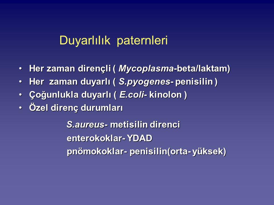 Duyarlılık paternleri Her zaman dirençli ( Mycoplasma-beta/laktam)Her zaman dirençli ( Mycoplasma-beta/laktam) Her zaman duyarlı ( S.pyogenes- penisil