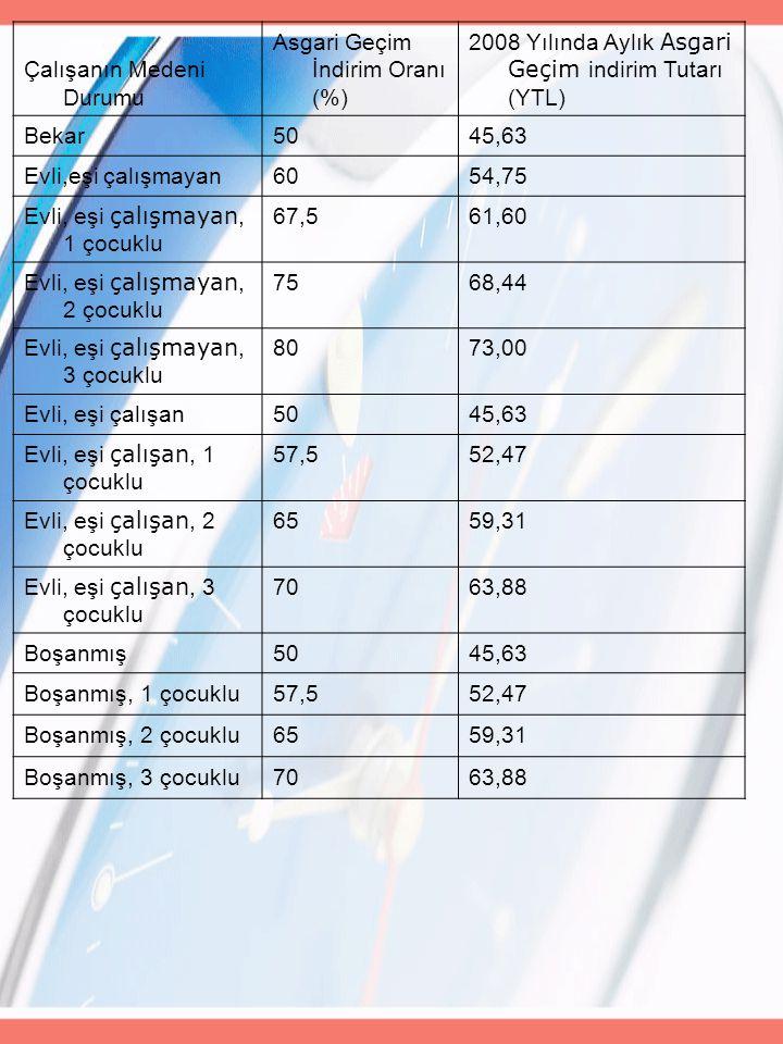 Çalışanın Medeni Durumu Asgari Geçim İndirim Oranı (%) 2008 Yılında Aylık Asgari Geçim indirim Tutarı (YTL) Bekar5045,63 Evli,eşi çalışmayan6054,75 Ev
