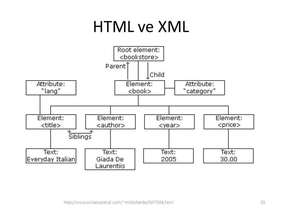 HTML ve XML http://www.scinetcentral.com/~mishchenko/MIT504.html55
