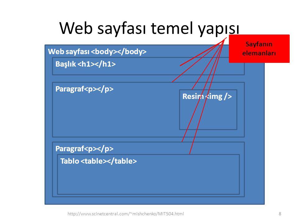 Web sayfası temel yapısı HTML en önemli görsel elemanları –, paragraf –, başlıklar –, resim –, tablo –, hiper link –, genel kontainer –, metinin parçası Bütün HTML tagları veya şeklindedir; birincisi ise taga karşılığı olan web sayfa elemanın içerikler iki arasında bulunur, ikincisi ise böyle içerikler olamaz ve taga boş tag denir (örnek – resim, ) http://www.scinetcentral.com/~mishchenko/MIT504.html9